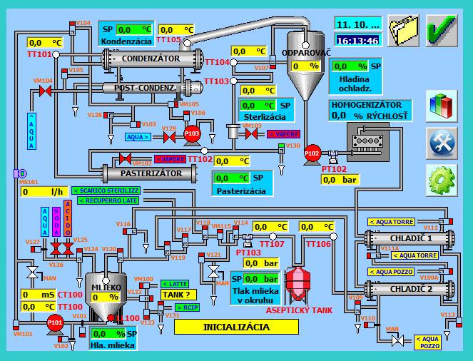 Technológia sterilizácie mlieka UHT